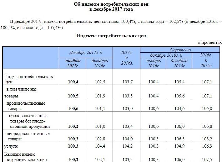 Таблица индекса потребительских цен